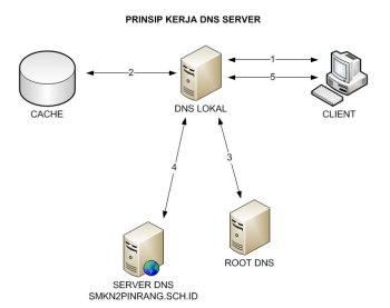 cara_kerja_dns_server